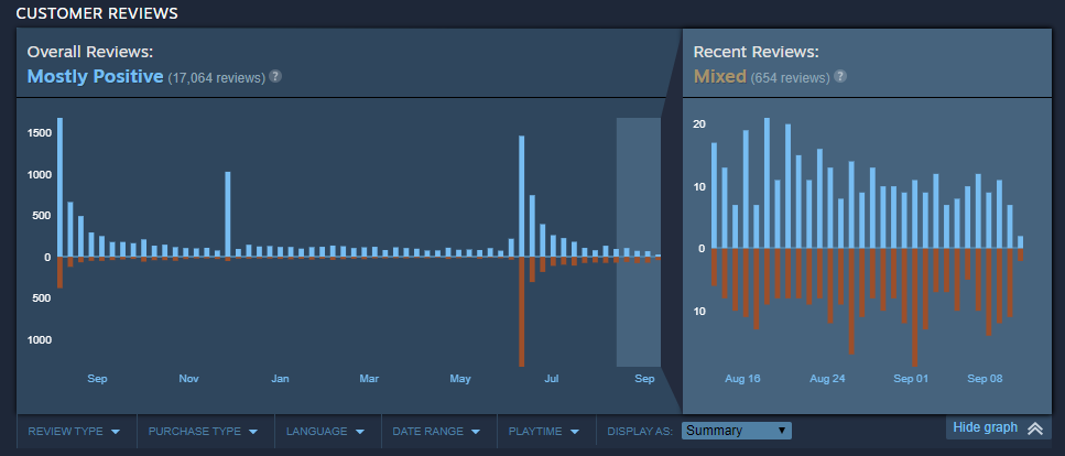 PSO2NGSteamReviews.PNG